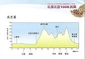 2009東北角峰迴路轉北濱、北宜100K挑戰:里程、高度表