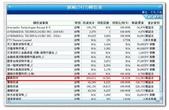 2012部落格用-3:2012年圓剛轉投資.jpg