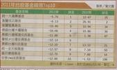 2012部落格用:2011台股基金報酬.JPG