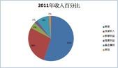 2012部落格用:2011年收入百分比.jpg