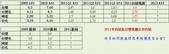 2012部落格用:台塑四寶EPS表.jpg