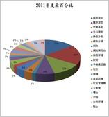 2012部落格用:2011年支出百分比.jpg