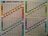 20070302伊豆賞櫻五日遊:票價