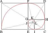 黃金比率:黃金比例(Golden ratio、Golden proportion.jpg