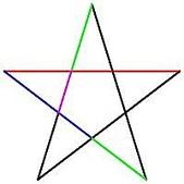 黃金比率:5.五角星形邊上等腰三角形的長邊與底邊比值為黃金比例,可在沙海膽和雪花上找到。