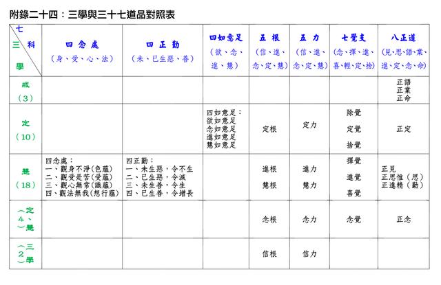 三學vs三十七道品@ 傳和常建:: 隨意窩Xuite日誌