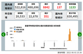 COVID-19:2021-06-01 1 通報數 確診 確診率.png