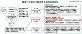 COVID-19:2021-07-01 通報個案處理流程.png