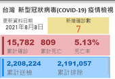 COVID-19:2021-08-08 台灣死亡人數 2.png