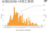 COVID-19:2021-08-05 台灣 累積死亡.png