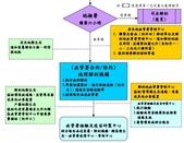 COVID-19:疾管署 行政相驗流程圖 2.jpg