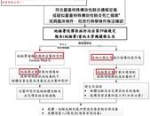 COVID-19:法醫相驗通報及處理流程 2.jpg