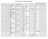 COVID-19:2021-05-28 確診死亡.png