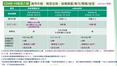 COVID-19:2021-07-06 4 covid疫苗介紹.png